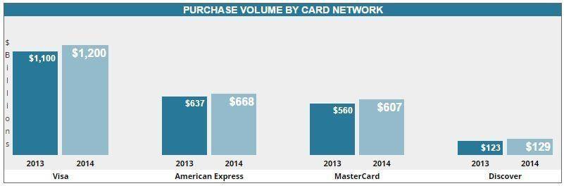 Sự phổ biến của các loại thẻ thanh toán quốc tế