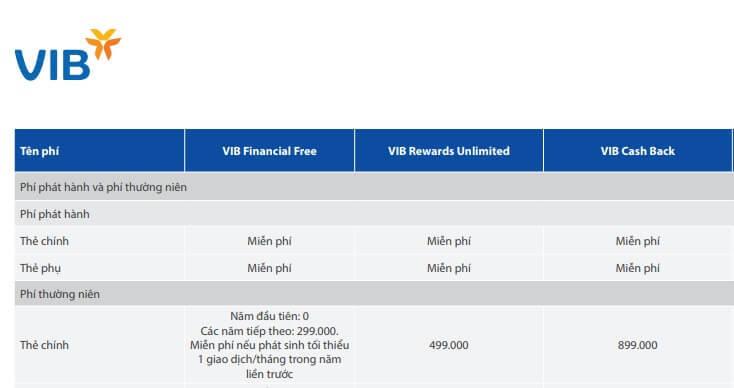 Phí thường niên một số dòng thẻ tín dụng VIB