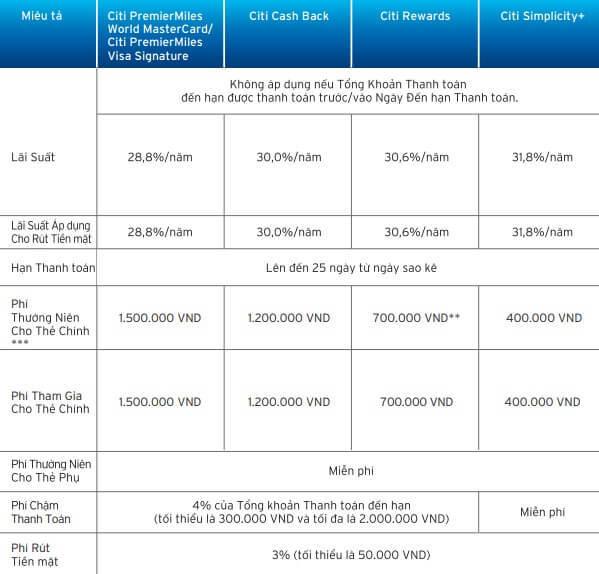 Một số loại phí chính khi dùng thẻ tín dụng Citibank