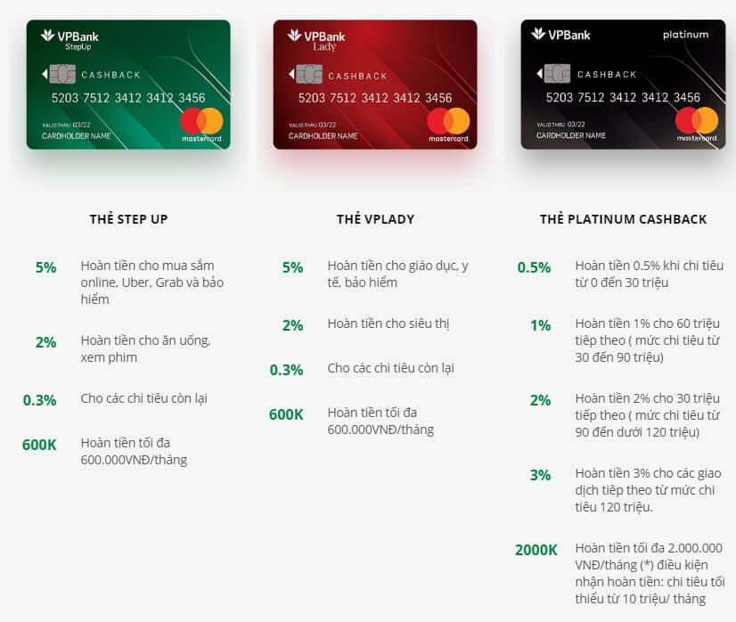 Quyền lợi hoàn tiền các dòng thẻ tín dụng VPBank