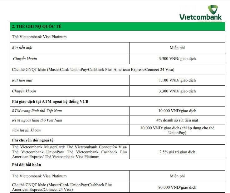 Biểu phí sử dụng thẻ Visa Vietcombank