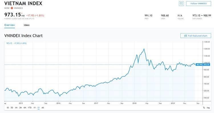 Mức sinh lời của thị trường thường áp chỉ mức tăng của chỉ số VN-Index