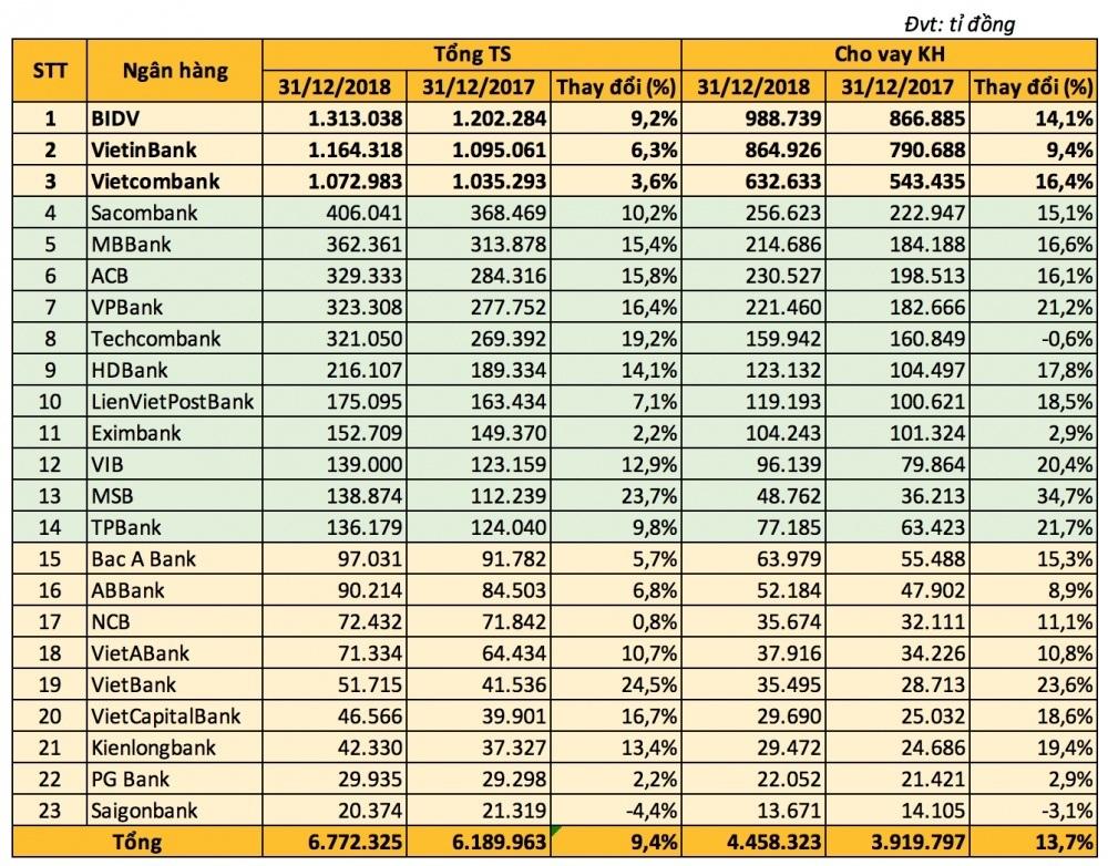 Tài sản của các ngân hàng cuối năm 2018 lên tới 6,7 triệu tỷ đồng