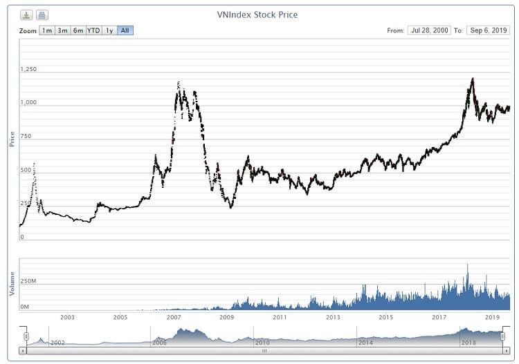 Lịch sử biến động của VN-Index