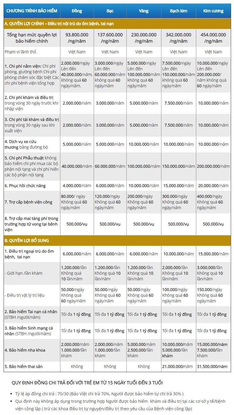 Bảng quyền lợi các gói sản phẩm bảo hiểm sức khỏe Bảo Việt