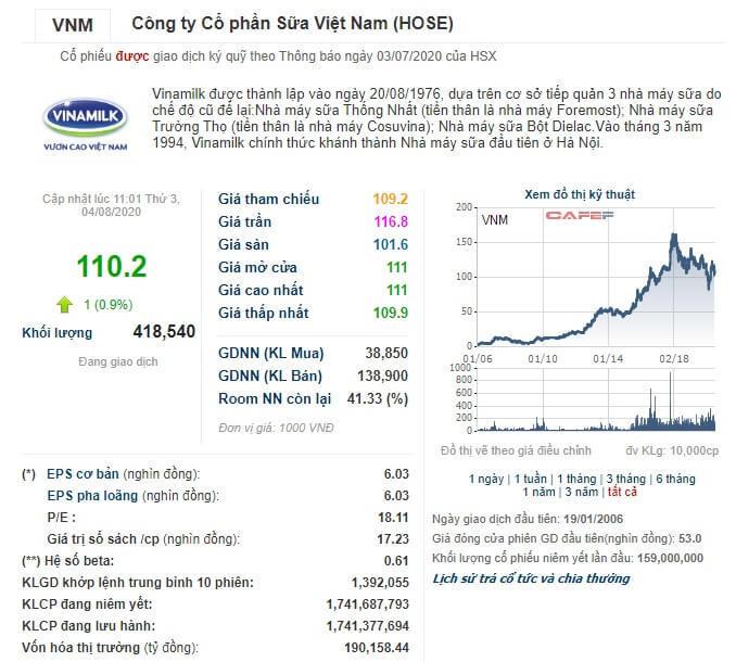 Nhà đầu tư sở hữu cổ phiếu VNM từ những năm 2000 có mức lãi vô cùng lớn
