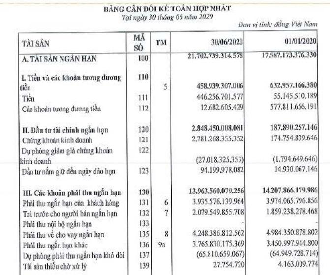 Chất lượng tài sản đầy nghi ngờ ở FLC