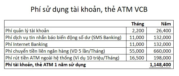 Ước tính phí sử dụng tài khoản, thẻ ATM VCB 1 năm